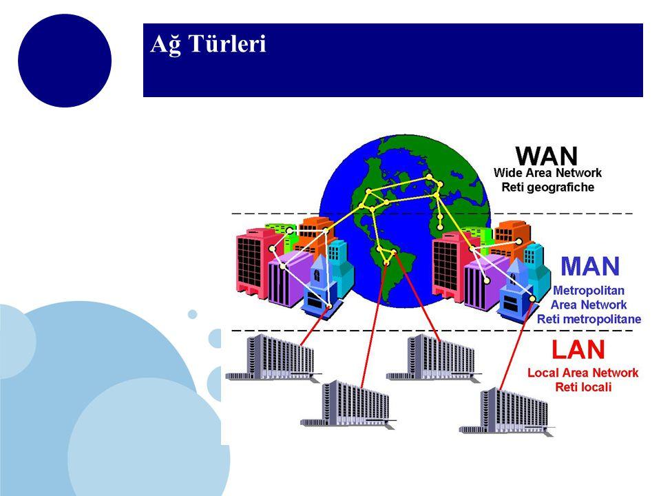 Ağ Türleri LAN (Local Area Network) Oda, bina veya binalar arası MAN (Metropolitan Area Network) 3-30 mil, bir şehirde WAN (Wide Area Network) Tüm dünyada