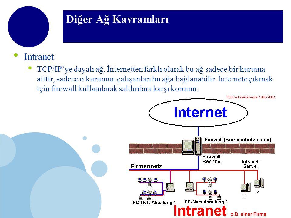 Diğer Ağ Kavramları Intranet TCP/IP'ye dayalı ağ.