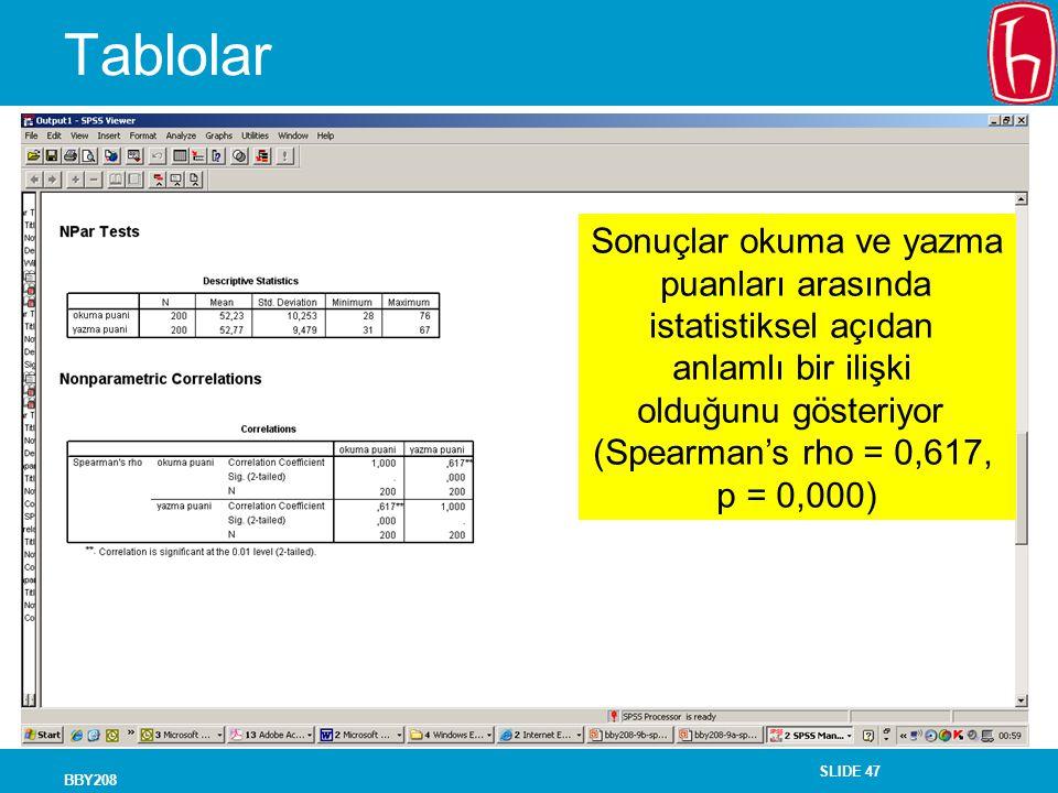 SLIDE 47 BBY208 Tablolar Sonuçlar okuma ve yazma puanları arasında istatistiksel açıdan anlamlı bir ilişki olduğunu gösteriyor (Spearman's rho = 0,617