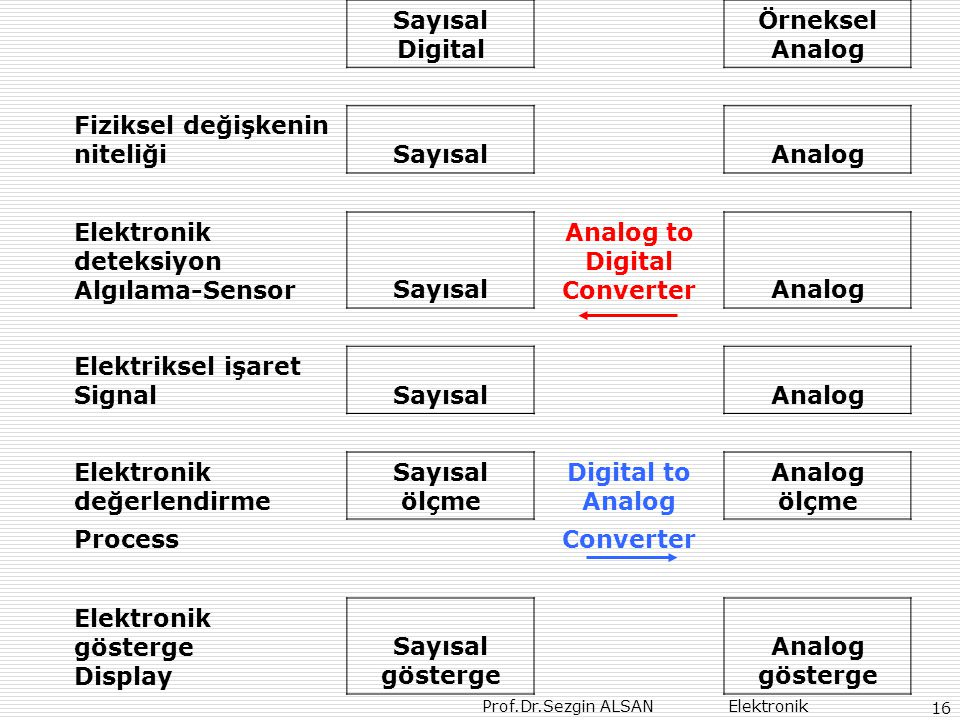 Prof.Dr.Sezgin ALSAN Elektronik 16 Sayısal Digital Örneksel Analog Fiziksel değişkenin niteliğiSayısalAnalog Elektronik deteksiyon Algılama-SensorSayı