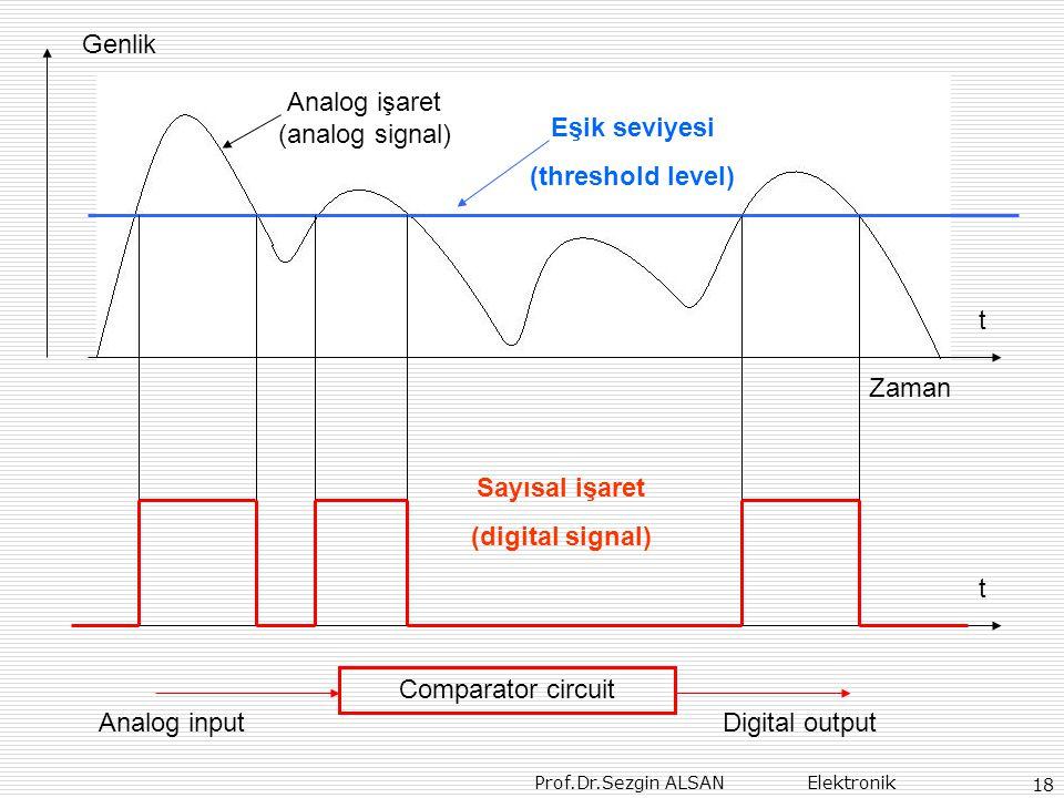 Prof.Dr.Sezgin ALSAN Elektronik 18 Genlik Zaman t Analog işaret (analog signal) Sayısal işaret (digital signal) t Eşik seviyesi (threshold level) Comparator circuit Analog inputDigital output