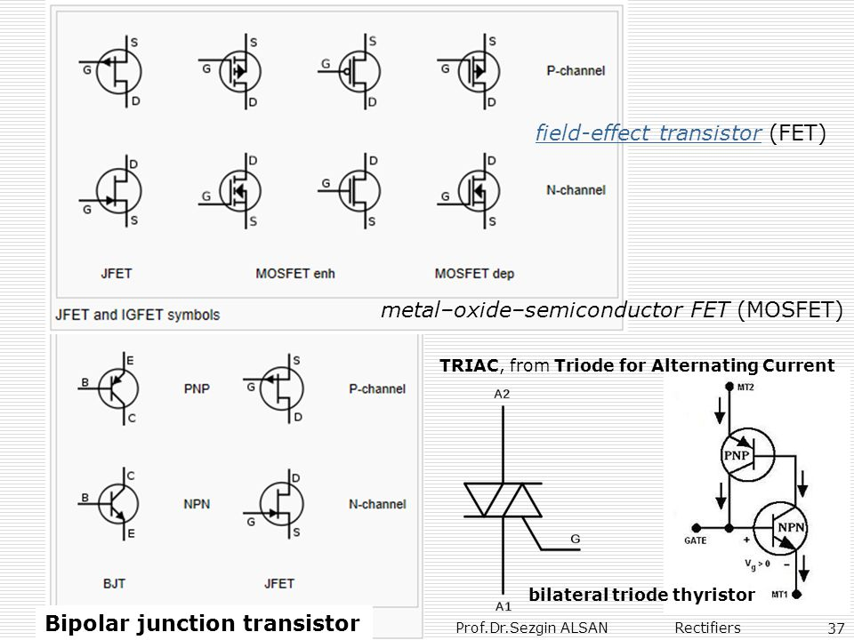 Prof.Dr.Sezgin ALSAN Rectifiers 37 Bipolar junction transistor field-effect transistor (FET)field-effect transistor metal–oxide–semiconductor FET (MOSFET) TRIAC, from Triode for Alternating Current bilateral triode thyristor