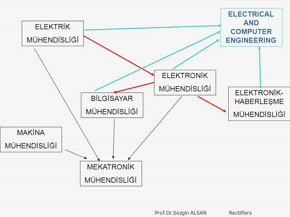 Prof.Dr.Sezgin ALSAN Rectifiers ELEKTRİK MÜHENDİSLİĞİ Elek.enerjisi üretimi (50 Hz) Mekanik-elektrik enerjisi dönüşümü (generator) Enerji nakli Yüksek gerilim hatları (10…450 KV) Elektrik enerjisi kullanımı Elektrik-mekanik enerjisi dönüşümü (motorlar) DC motor AC motor Step motor ELEKTRONİK MÜHENDİSLİĞİ Düşük enerjili elektriksel işaret (mV, µV) (Yüksek Frekans) Analog işaret işleme (OPAMP uygulamaları, işaretin matematiksel yorumları, spektrum analizi ve sentezi, modülasyon ve devamı…) Sayısal işaret işleme (digital devreler, kesikli matematik, µP, µC, DSP uygulamaları )
