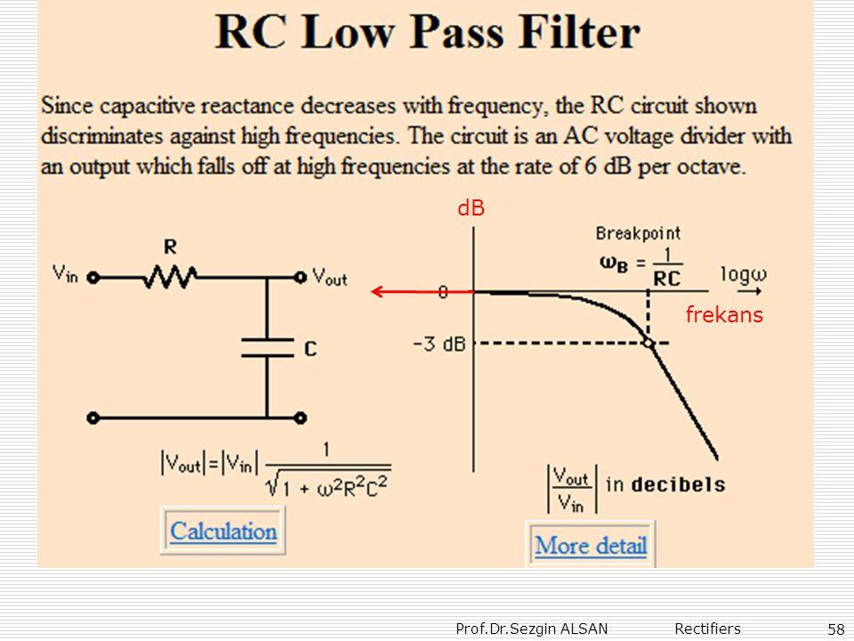 Prof.Dr.Sezgin ALSAN Rectifiers 58 dB frekans