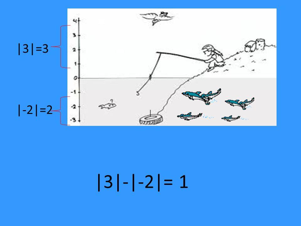 Aynı işaretli sayıların çarpılması aynen çarpılır ve işaretleri hep pozitif olur.
