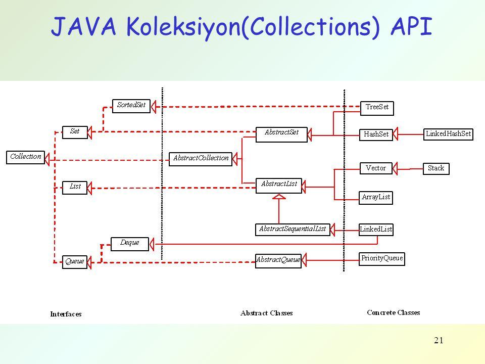 JAVA Koleksiyon(Collections) API 21