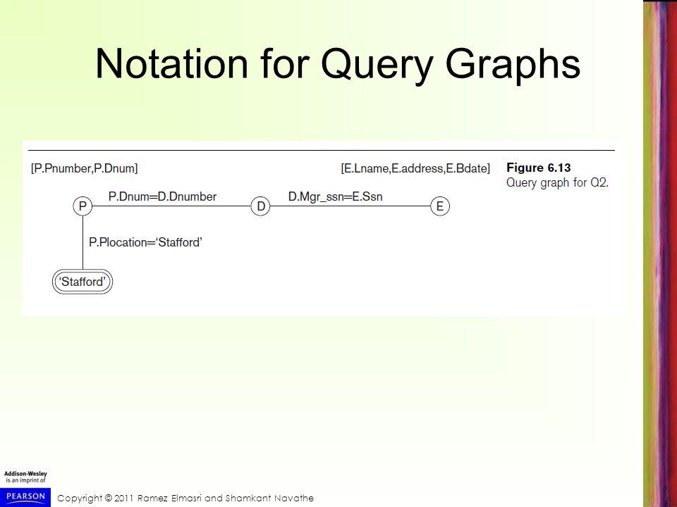 Copyright © 2011 Ramez Elmasri and Shamkant Navathe Notation for Query Graphs