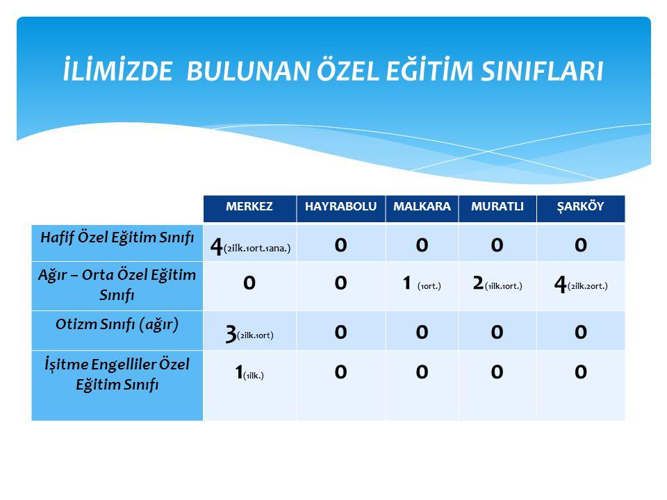 MERKEZHAYRABOLUMALKARAMURATLIŞARKÖY Hafif Özel Eğitim Sınıfı 4 (2ilk.1ort.1ana.) 0000 Ağır – Orta Özel Eğitim Sınıfı 001 (1ort.) 2 (1ilk.1ort.) 4 (2ilk.2ort.) Otizm Sınıfı (ağır) 3 (2ilk.1ort) 0000 İşitme Engelliler Özel Eğitim Sınıfı 1 (1ilk.) 0000 İLİMİZDE BULUNAN ÖZEL EĞİTİM SINIFLARI