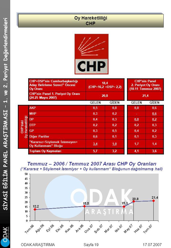 Oy Hareketliliği CHP Sayfa 19 CHP+DSP nin Cumhurbaşkanlığı Aday Belirleme Süreci Öncesi Oy Oranı 18,4 (CHP=16,2 +DSP= 2,2) CHP nin Panel 2.