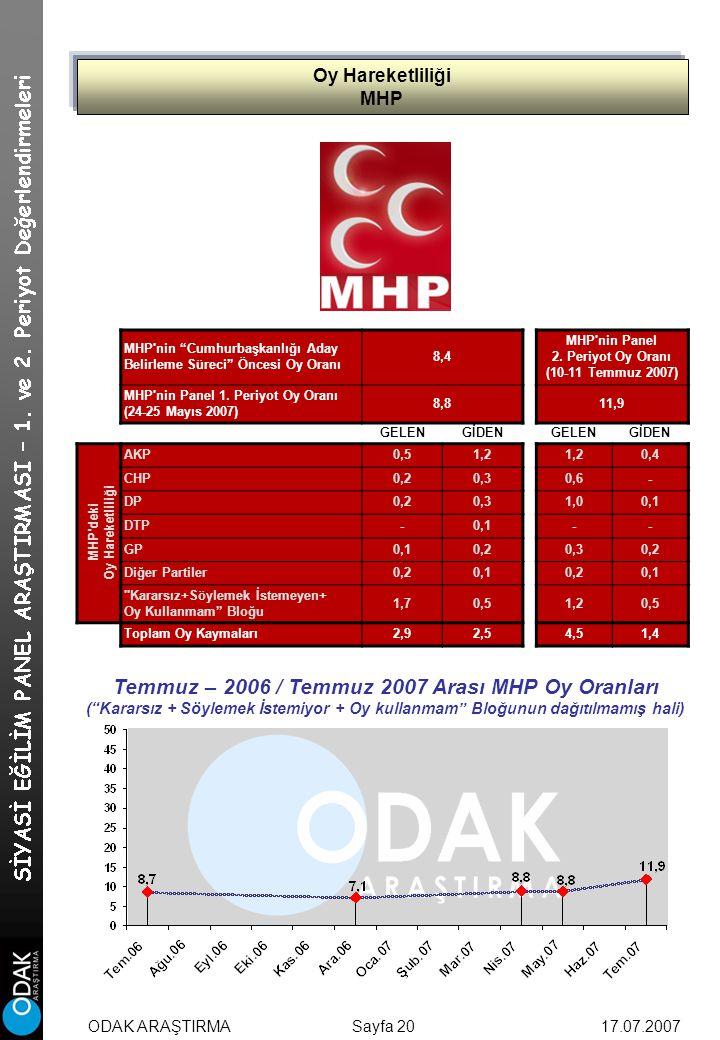 Oy Hareketliliği MHP Sayfa 20 MHP nin Cumhurbaşkanlığı Aday Belirleme Süreci Öncesi Oy Oranı 8,4 MHP nin Panel 2.