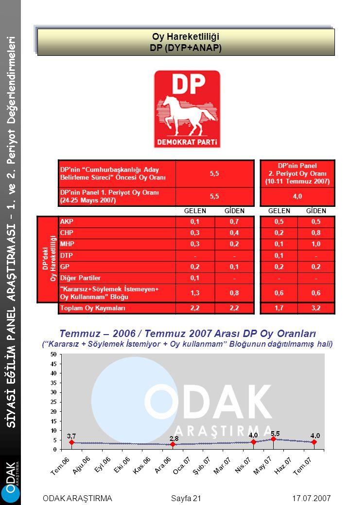 Oy Hareketliliği DP (DYP+ANAP) Sayfa 21 DP nin Cumhurbaşkanlığı Aday Belirleme Süreci Öncesi Oy Oranı 5,5 DP nin Panel 2.