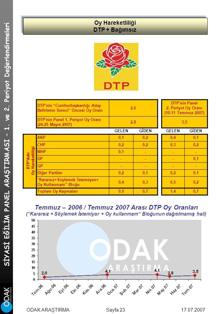 Oy Hareketliliği DTP + Bağımsız Sayfa 23 DTP nin Cumhurbaşkanlığı Aday Belirleme Süreci Öncesi Oy Oranı 2,6 DTP nin Panel 2.