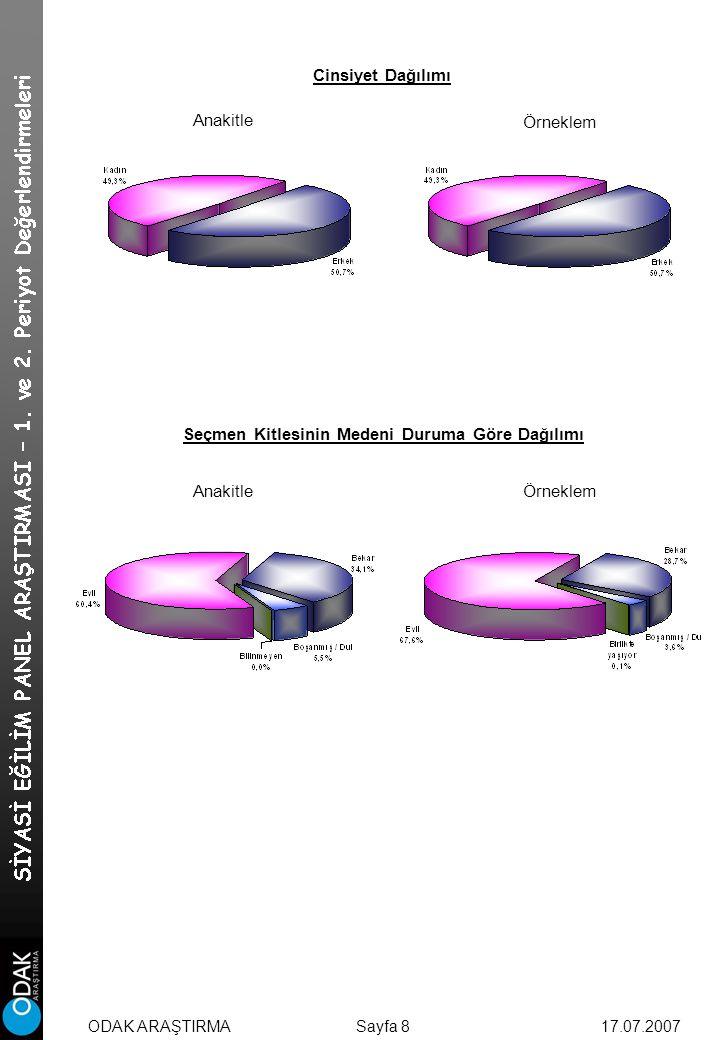 Cinsiyet Dağılımı Anakitle Örneklem Seçmen Kitlesinin Medeni Duruma Göre Dağılımı AnakitleÖrneklem Sayfa 817.07.2007ODAK ARAŞTIRMA