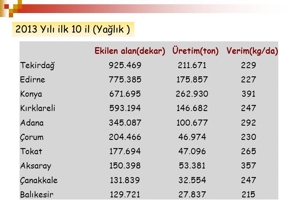 Ekilen alan(dekar)Üretim(ton)Verim(kg/da) Tekirdağ925.469211.671229 Edirne775.385175.857227 Konya671.695262.930391 Kırklareli593.194146.682247 Adana34