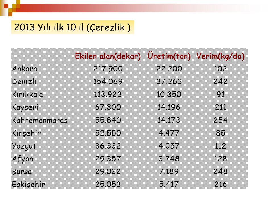 Ekilen alan(dekar)Üretim(ton)Verim(kg/da) Ankara217.90022.200102 Denizli154.06937.263242 Kırıkkale113.92310.35091 Kayseri67.30014.196211 Kahramanmaraş55.84014.173254 Kırşehir52.5504.47785 Yozgat36.3324.057112 Afyon29.3573.748128 Bursa29.0227.189248 Eskişehir25.0535.417216 2013 Yılı ilk 10 il (Çerezlik )