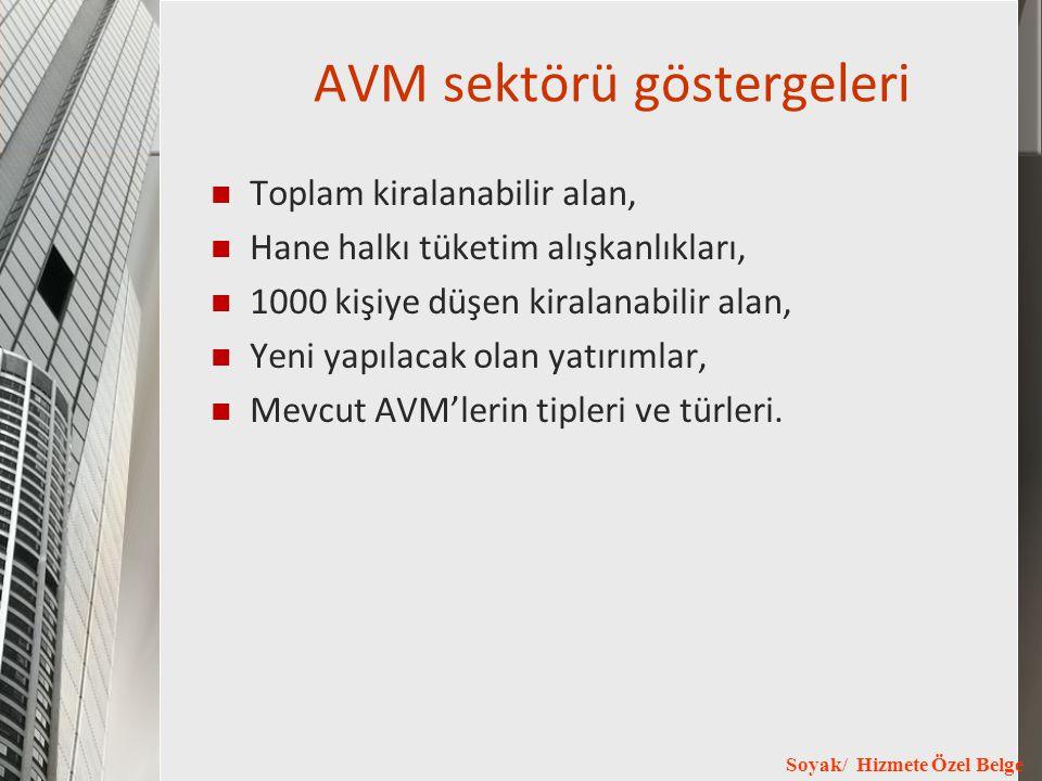 AVM sektörü göstergeleri Toplam kiralanabilir alan, Hane halkı tüketim alışkanlıkları, 1000 kişiye düşen kiralanabilir alan, Yeni yapılacak olan yatır