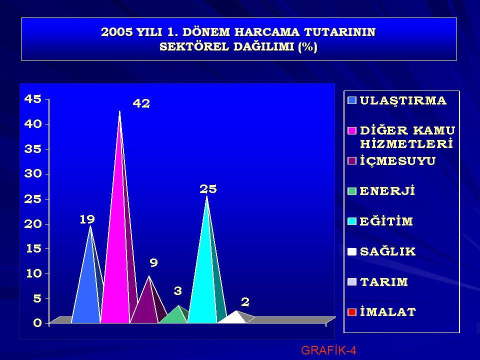 2005 YILI 1. DÖNEM HARCAMA TUTARININ SEKTÖREL DAĞILIMI (%) GRAFİK-4