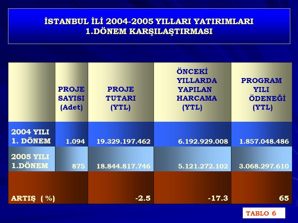 İSTANBUL İLİ 2004-2005 YILLARI YATIRIMLARI 1.DÖNEM KARŞILAŞTIRMASI PROJE SAYISI (Adet) PROJE TUTARI (YTL) ÖNCEKİ YILLARDA YAPILAN HARCAMA (YTL) PROGRAM YILI ÖDENEĞİ (YTL) 2004 YILI 1.