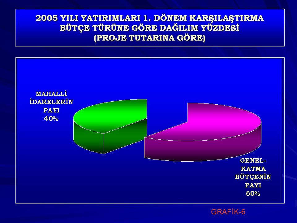 2005 YILI YATIRIMLARI 1.