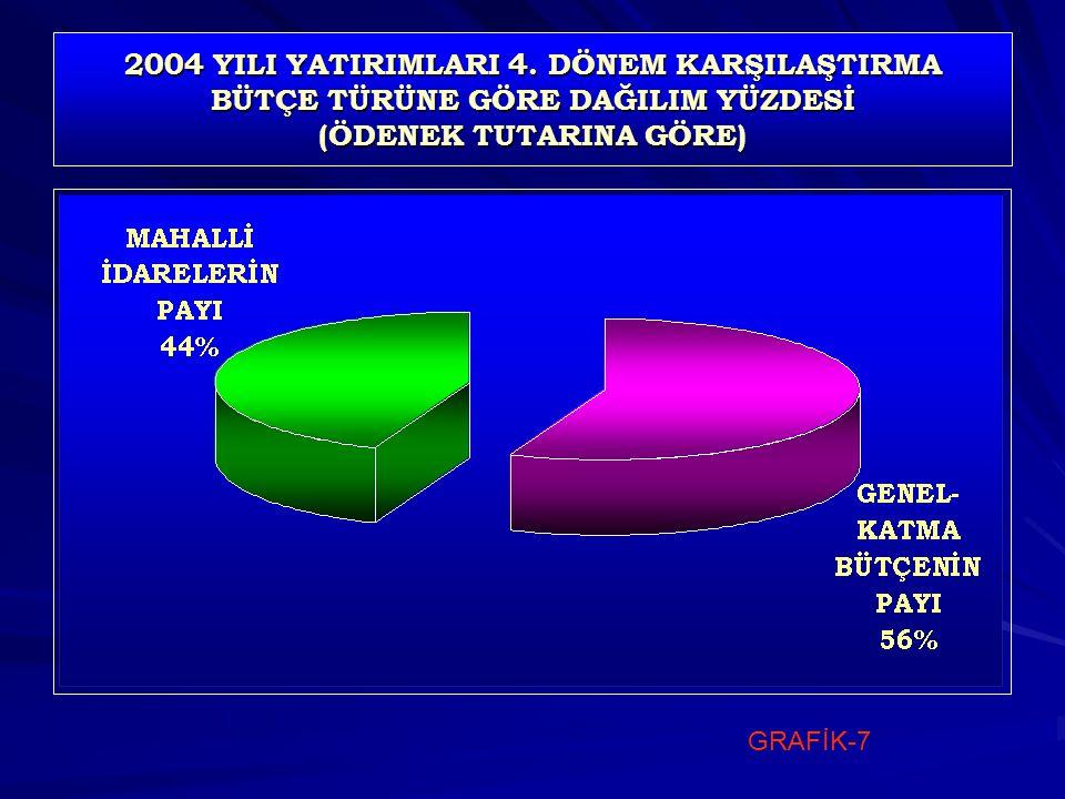 2004 YILI YATIRIMLARI 4.
