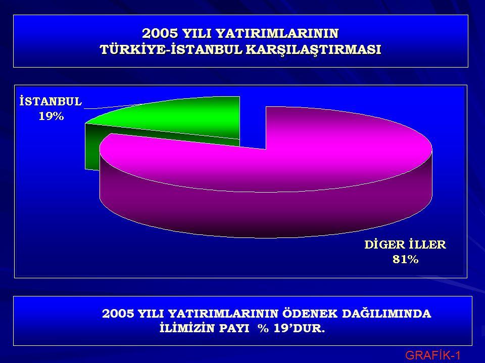 2005 YILI YATIRIMLARININ TÜRKİYE-İSTANBUL KARŞILAŞTIRMASI 2005 YILI YATIRIMLARININ ÖDENEK DAĞILIMINDA İLİMİZİN PAYI % 19'DUR.