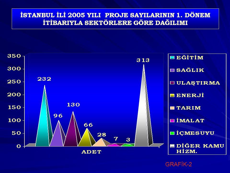 İSTANBUL İLİ 2005 YILI PROJE SAYILARININ 1. DÖNEM İTİBARIYLA SEKTÖRLERE GÖRE DAĞILIMI GRAFİK-2