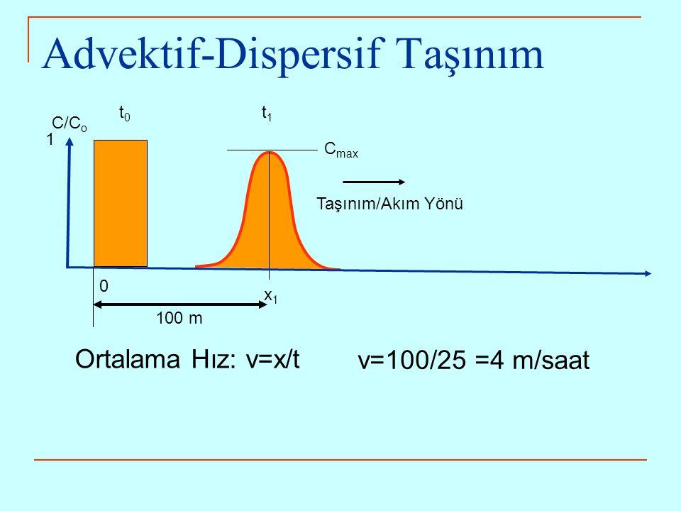 C/C o 1 0 x1x1 t1t1 t0t0 Taşınım/Akım Yönü Advektif-Dispersif Taşınım C max Ortalama Hız: v=x/t v=100/25 =4 m/saat 100 m
