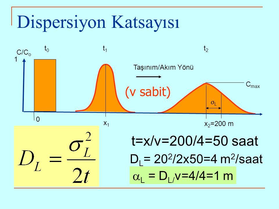 (v sabit) C/C o 1 0 x1x1 x 2 =200 m t1t1 t2t2 t0t0 LL Taşınım/Akım Yönü Dispersiyon Katsayısı C max t=x/v=200/4=50 saat D L = 20 2 /2x50=4 m 2 /saat  L = D L/ v=4/4=1 m