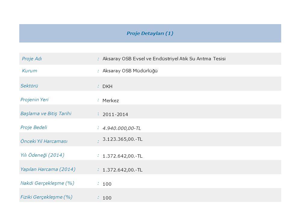 Proje Detayları (1) Proje Adı:Aksaray OSB Evsel ve Endüstriyel Atık Su Arıtma Tesisi Kurum:Aksaray OSB Müdürlüğü Sektörü: DKH Projenin Yeri: Merkez Başlama ve Bitiş Tarihi: 2011-2014 Proje Bedeli: 4.940.000,00-TL Önceki Yıl Harcaması: 3.123.365,00.-TL Yılı Ödeneği (2014): 1.372.642,00.-TL Yapılan Harcama (2014): 1.372.642,00.-TL Nakdi Gerçekleşme (%): 100 Fiziki Gerçekleşme (%): 100