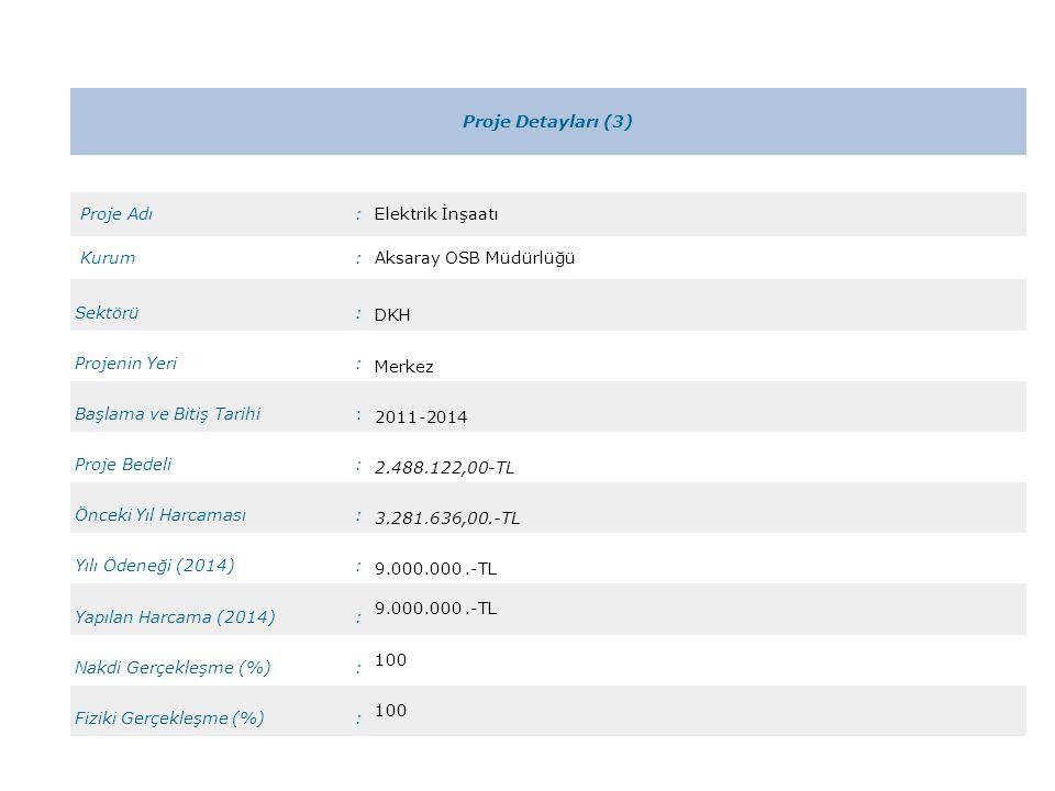 Proje Detayları (3) Proje Adı:Elektrik İnşaatı Kurum:Aksaray OSB Müdürlüğü Sektörü: DKH Projenin Yeri: Merkez Başlama ve Bitiş Tarihi: 2011-2014 Proje Bedeli: 2.488.122,00-TL Önceki Yıl Harcaması: 3.281.636,00.-TL Yılı Ödeneği (2014): 9.000.000.-TL Yapılan Harcama (2014): 9.000.000.-TL Nakdi Gerçekleşme (%): 100 Fiziki Gerçekleşme (%): 100