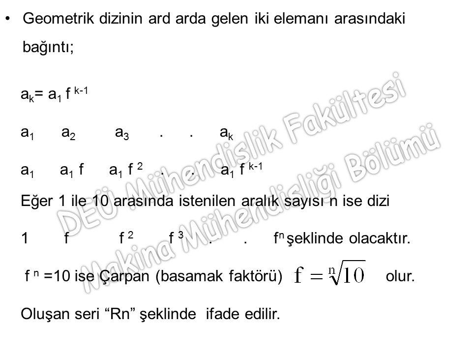 Geometrik dizinin ard arda gelen iki elemanı arasındaki bağıntı; a k = a 1 f k-1 a 1 a 2 a 3.. a k a 1 a 1 f a 1 f 2.. a 1 f k-1 Eğer 1 ile 10 arasınd