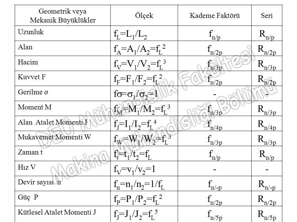 Geometrik veya Mekanik Büyüklükler ÖlçekKademe FaktörüSeri Uzunluk f L =L 1 /L 2 f n/p R n/p Alan f A =A 1 /A 2 =f L 2 f n/2p R n/2p Hacim f V =V 1 /V