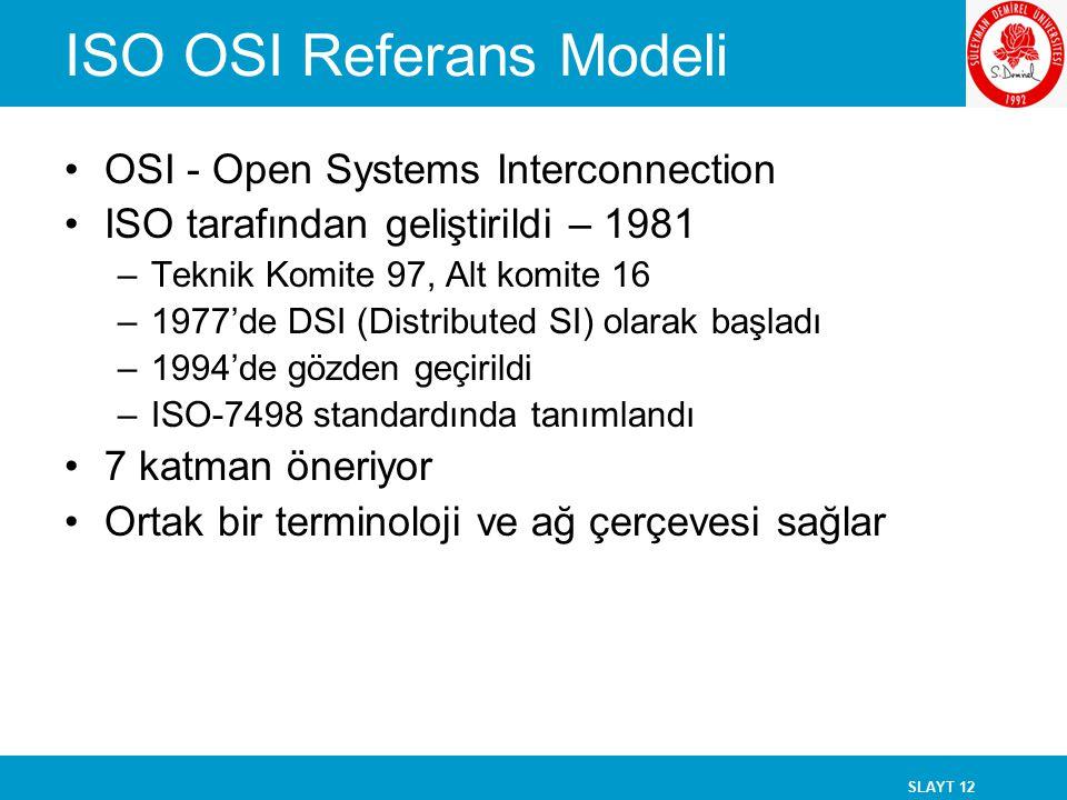 SLAYT 12 ISO OSI Referans Modeli OSI - Open Systems Interconnection ISO tarafından geliştirildi – 1981 –Teknik Komite 97, Alt komite 16 –1977'de DSI (