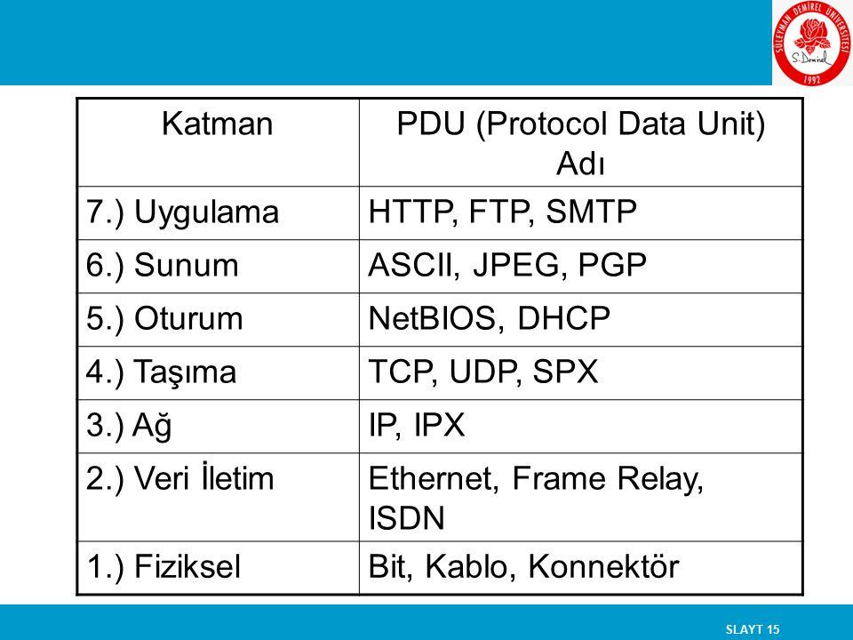 SLAYT 15 KatmanPDU (Protocol Data Unit) Adı 7.) UygulamaHTTP, FTP, SMTP 6.) SunumASCII, JPEG, PGP 5.) OturumNetBIOS, DHCP 4.) TaşımaTCP, UDP, SPX 3.)