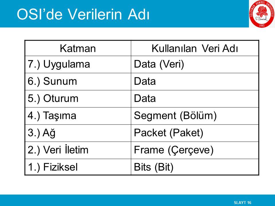 SLAYT 16 KatmanKullanılan Veri Adı 7.) UygulamaData (Veri) 6.) SunumData 5.) OturumData 4.) TaşımaSegment (Bölüm) 3.) AğPacket (Paket) 2.) Veri İletim