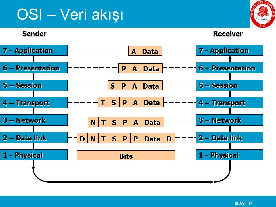 SLAYT 17 DataA DataAP Bits 7 - Application 2 – Data link 3 – Network 6 – Presentation 5 – Session 4 – Transport 1 - Physical 7 - Application 2 – Data link 3 – Network 6 – Presentation 5 – Session 4 – Transport 1 - Physical ReceiverSender OSI – Veri akışıDataAPS DataAPST DataPSTN A DataPSTNDD P