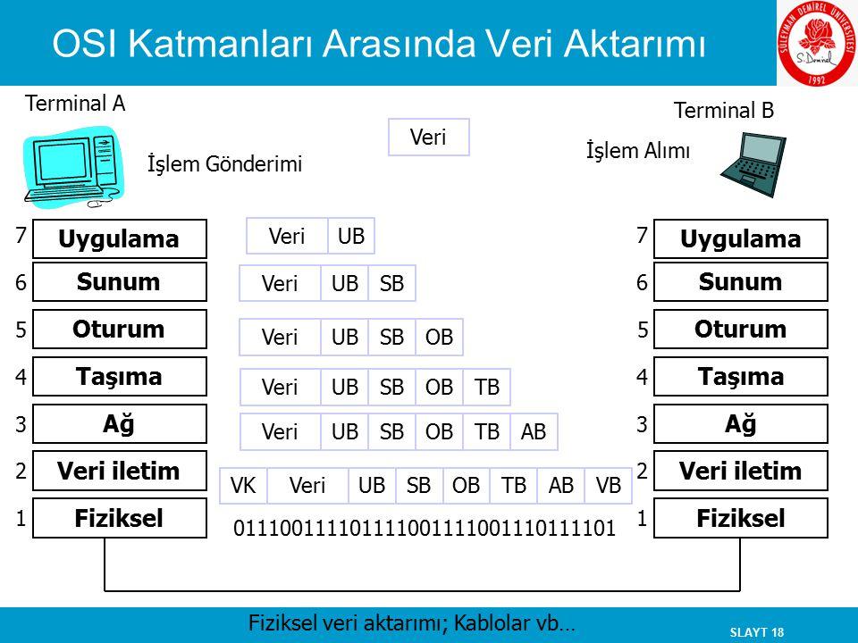 SLAYT 18 OSI Katmanları Arasında Veri Aktarımı Terminal A Terminal B İşlem Gönderimi İşlem Alımı Veri Uygulama Sunum Oturum Taşıma Ağ Veri iletim Fizi