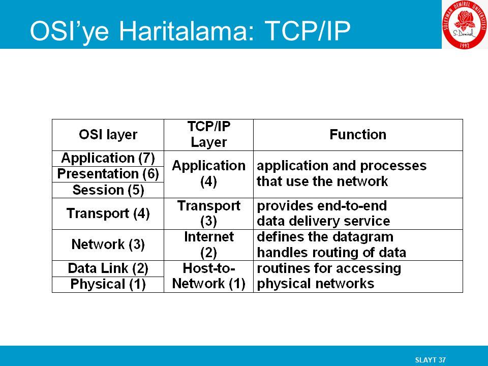 SLAYT 37 OSI'ye Haritalama: TCP/IP