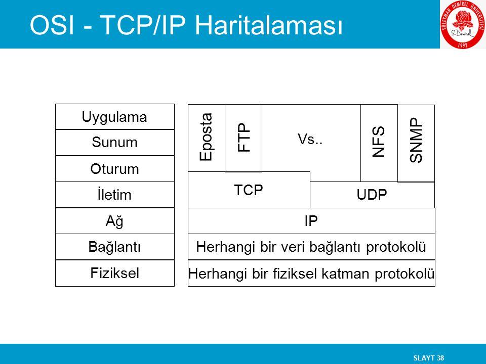 SLAYT 38 OSI - TCP/IP Haritalaması Uygulama Sunum Oturum İletim Ağ Bağlantı Fiziksel TCP IP Herhangi bir veri bağlantı protokolü Herhangi bir fiziksel