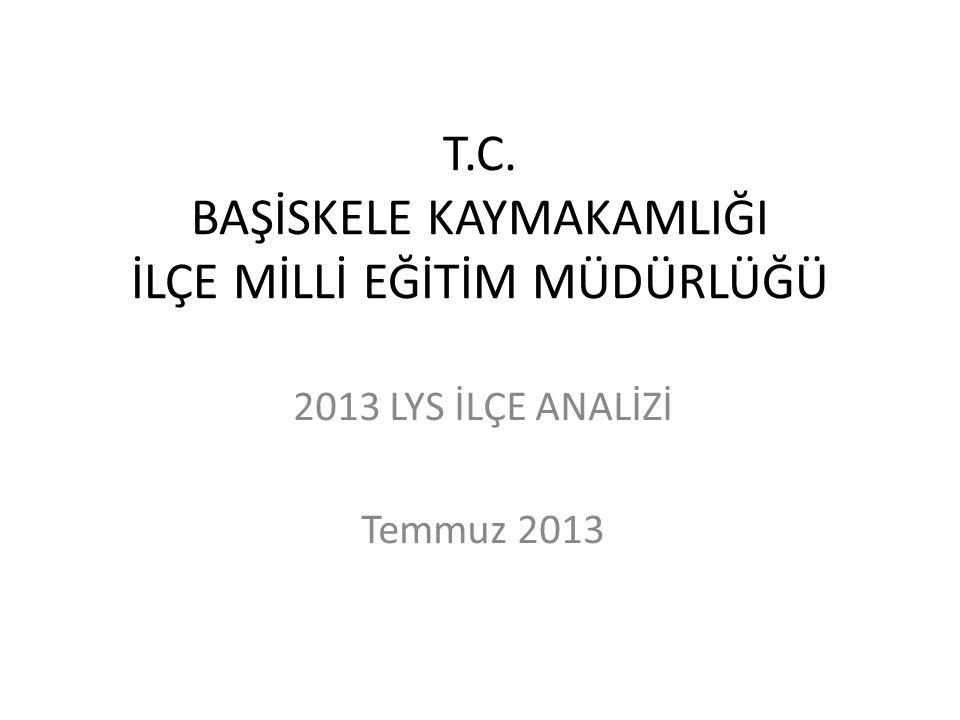 T.C. BAŞİSKELE KAYMAKAMLIĞI İLÇE MİLLİ EĞİTİM MÜDÜRLÜĞÜ 2013 LYS İLÇE ANALİZİ Temmuz 2013