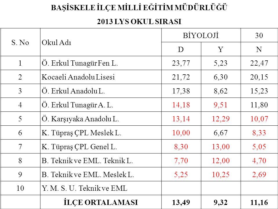 BAŞİSKELE İLÇE MİLLİ EĞİTİM MÜDÜRLÜĞÜ 2013 LYS OKUL SIRASI S. NoOkul Adı BİYOLOJİ30 DYN 1Ö. Erkul Tunagür Fen L.23,775,2322,47 2Kocaeli Anadolu Lisesi