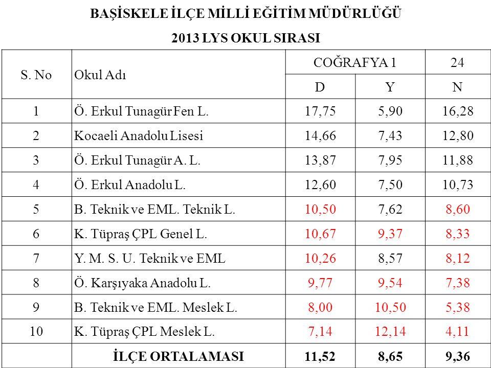 BAŞİSKELE İLÇE MİLLİ EĞİTİM MÜDÜRLÜĞÜ 2013 LYS OKUL SIRASI S. NoOkul Adı COĞRAFYA 124 DYN 1Ö. Erkul Tunagür Fen L.17,755,9016,28 2Kocaeli Anadolu Lise