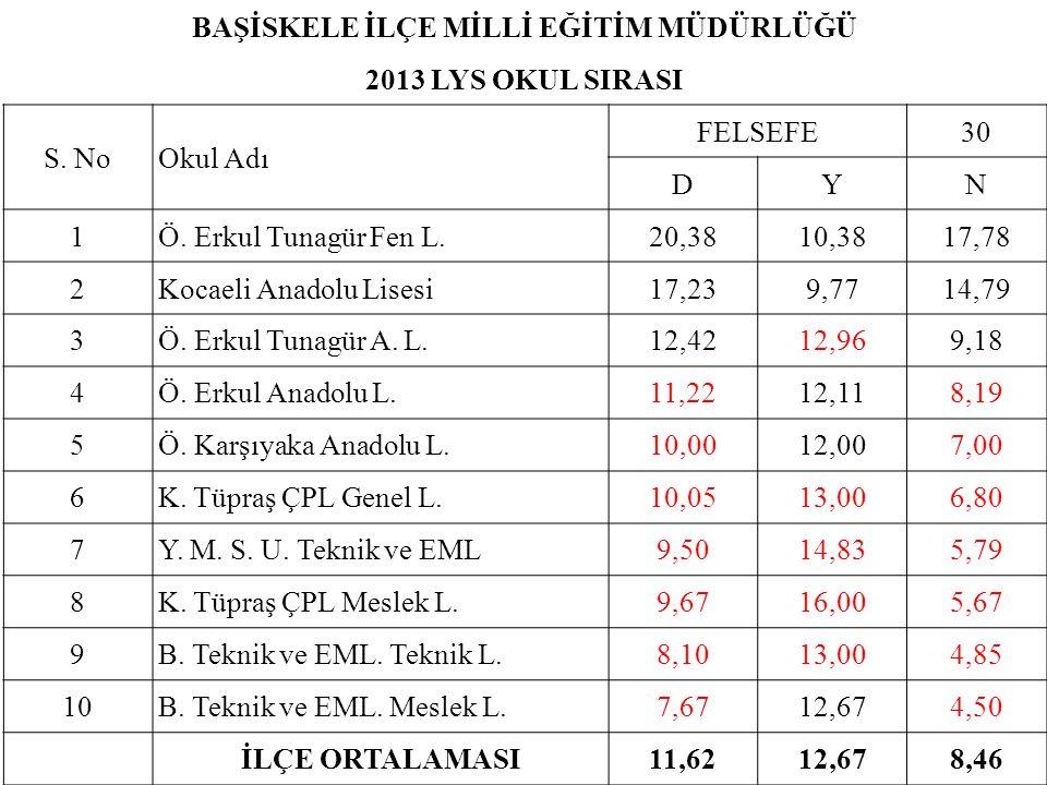 BAŞİSKELE İLÇE MİLLİ EĞİTİM MÜDÜRLÜĞÜ 2013 LYS OKUL SIRASI S. NoOkul Adı FELSEFE30 DYN 1Ö. Erkul Tunagür Fen L.20,3810,3817,78 2Kocaeli Anadolu Lisesi
