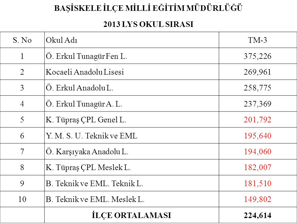 BAŞİSKELE İLÇE MİLLİ EĞİTİM MÜDÜRLÜĞÜ 2013 LYS OKUL SIRASI S. NoOkul AdıTM-3 1Ö. Erkul Tunagür Fen L.375,226 2Kocaeli Anadolu Lisesi269,961 3Ö. Erkul