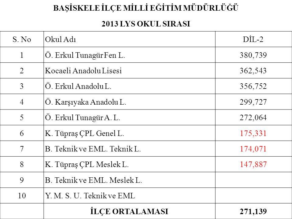 BAŞİSKELE İLÇE MİLLİ EĞİTİM MÜDÜRLÜĞÜ 2013 LYS OKUL SIRASI S. NoOkul AdıDİL-2 1Ö. Erkul Tunagür Fen L.380,739 2Kocaeli Anadolu Lisesi362,543 3Ö. Erkul