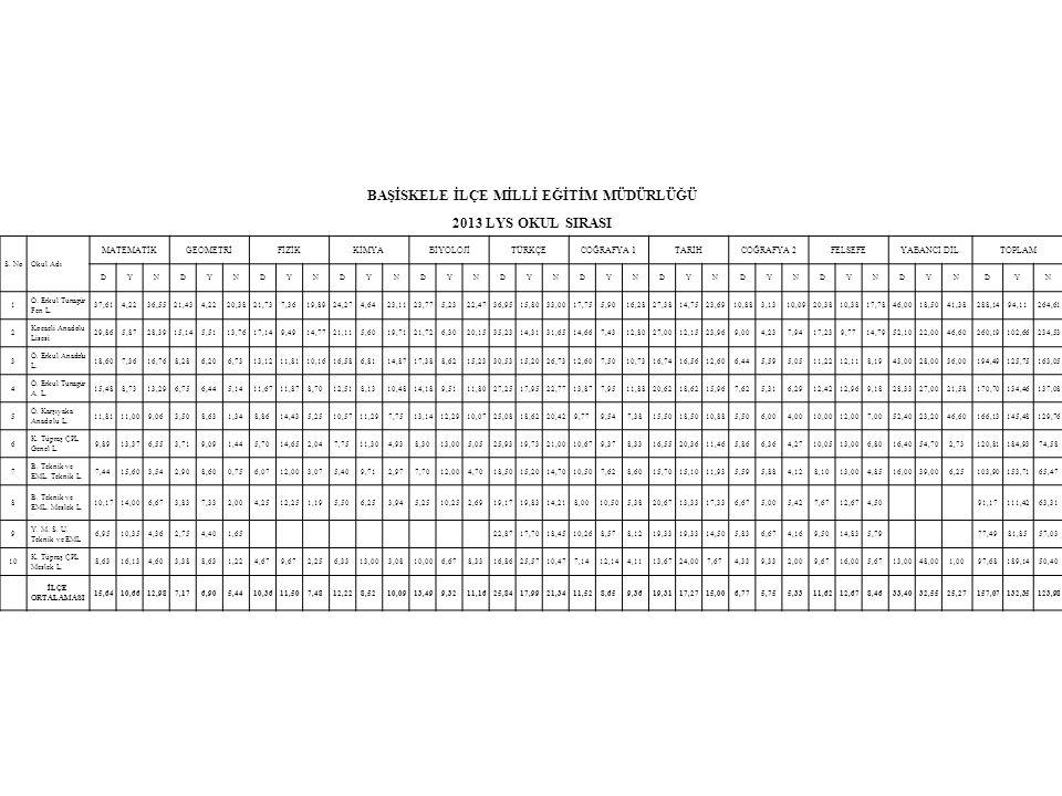 BAŞİSKELE İLÇE MİLLİ EĞİTİM MÜDÜRLÜĞÜ 2013 LYS OKUL SIRASI S. NoOkul Adı MATEMATİKGEOMETRİFİZİKKİMYABİYOLOJİTÜRKÇECOĞRAFYA 1TARİHCOĞRAFYA 2FELSEFEYABA