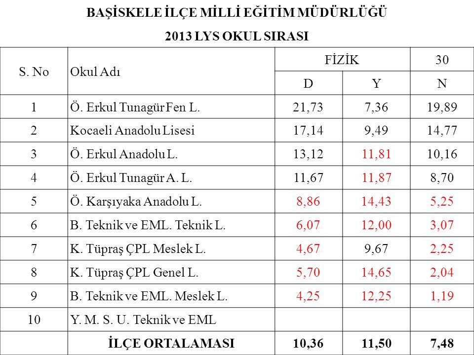 BAŞİSKELE İLÇE MİLLİ EĞİTİM MÜDÜRLÜĞÜ 2013 LYS OKUL SIRASI S. NoOkul Adı FİZİK30 DYN 1Ö. Erkul Tunagür Fen L.21,737,3619,89 2Kocaeli Anadolu Lisesi17,