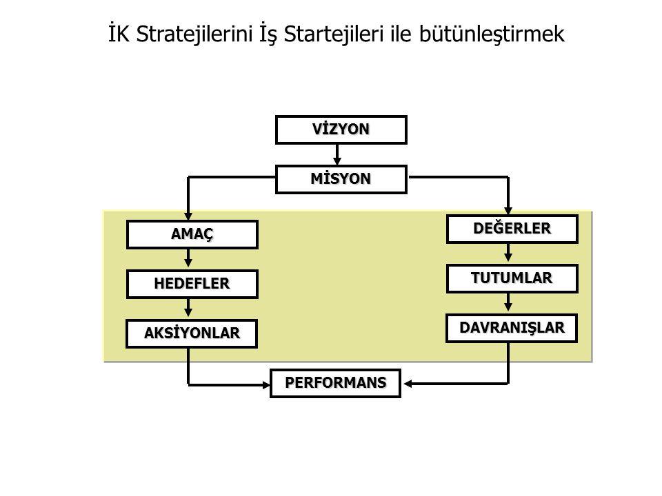 VİZYON MİSYON PERFORMANS AMAÇ DEĞERLER AKSİYONLAR DAVRANIŞLAR HEDEFLER TUTUMLAR İK Stratejilerini İş Startejileri ile bütünleştirmek
