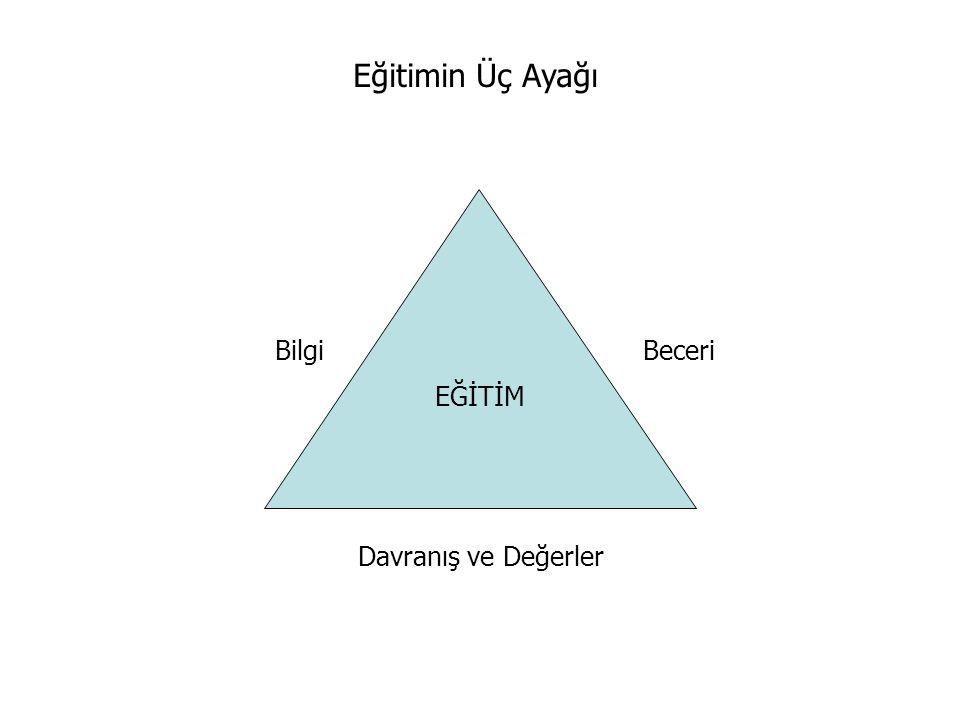 Bilgi Beceri Davranış ve Değerler EĞİTİM Eğitimin Üç Ayağı