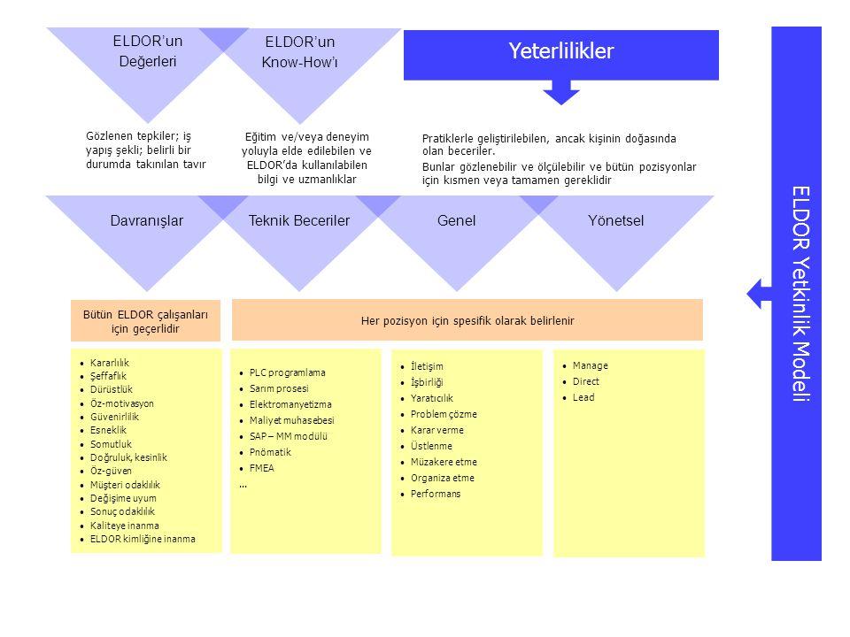 Yeterlilikler ELDOR Yetkinlik Modeli YönetselGenel Gözlenen tepkiler; iş yapış şekli; belirli bir durumda takınılan tavır Eğitim ve/veya deneyim yoluy